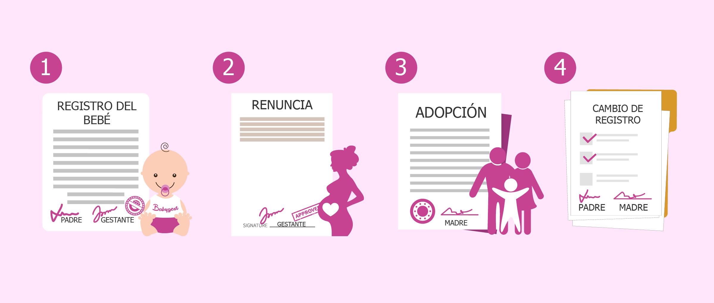 Determinar la filiación por prueba genética y adopción