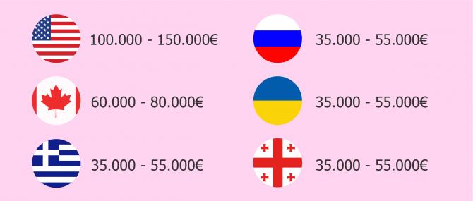 Variación de precios de gestación subrogada