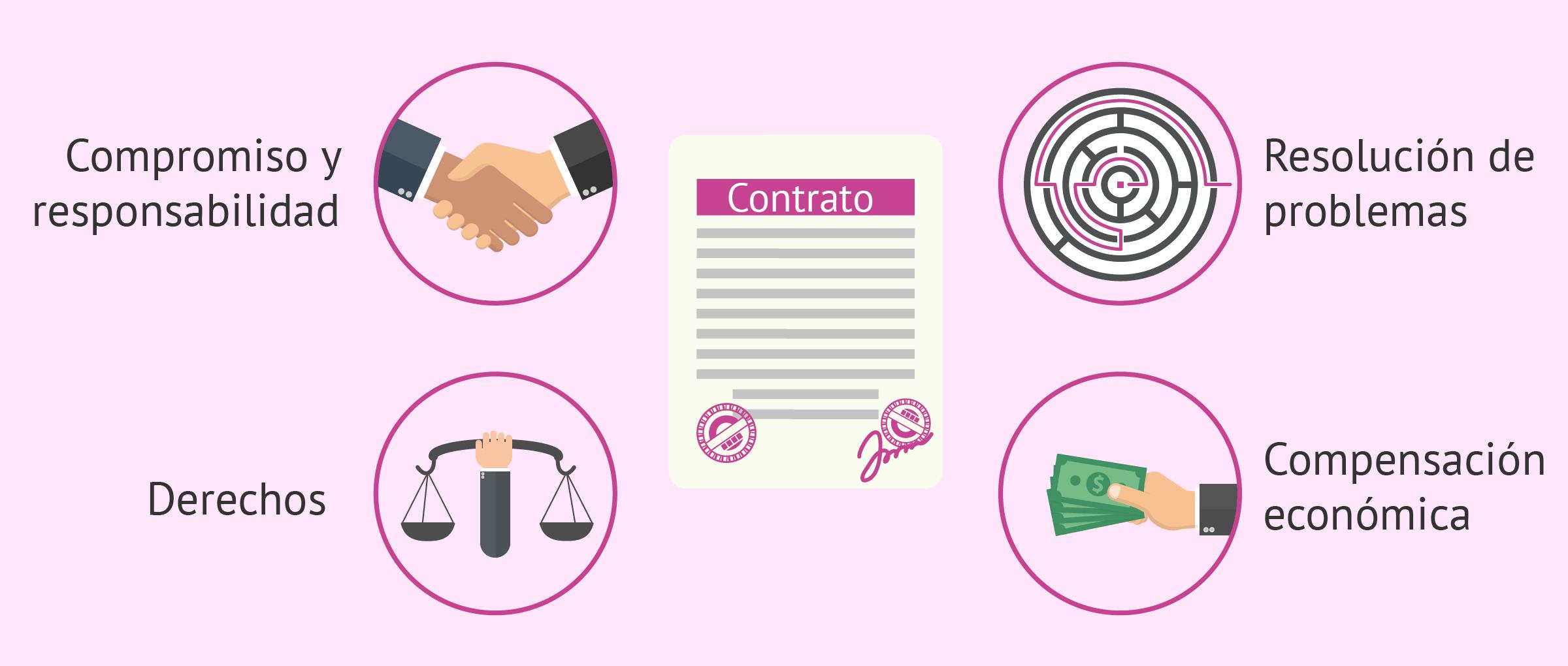 ¿Para qué sirve un contrato de gestación subrogada?