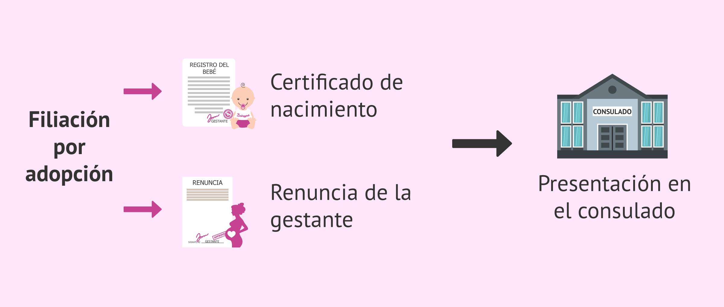 Filiación administrativa por adopción