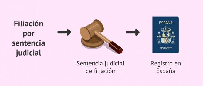 Imagen: Filiación por sentencia judicial