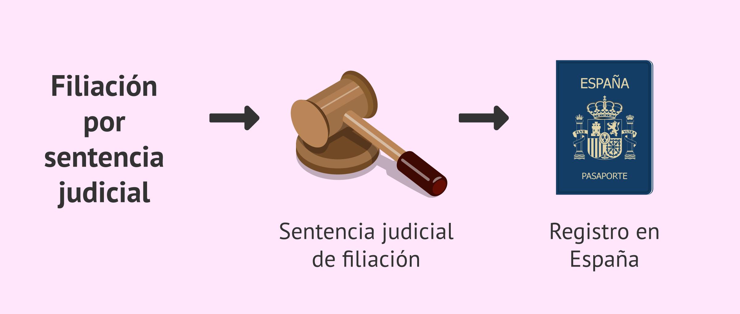 Filiación por sentencia judicial