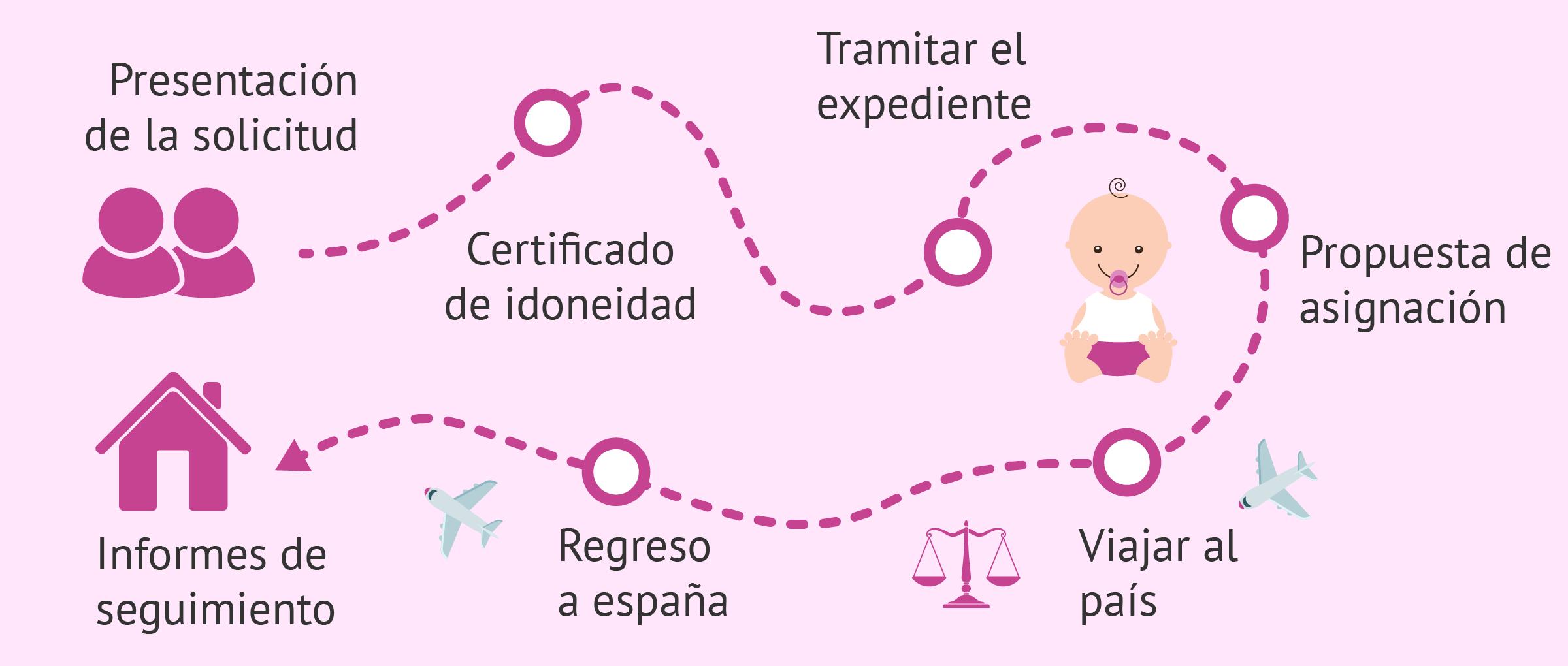 Itinerario para la adopción internacional