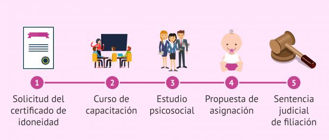 Imagen: Proceso para la adopción monoparental nacional