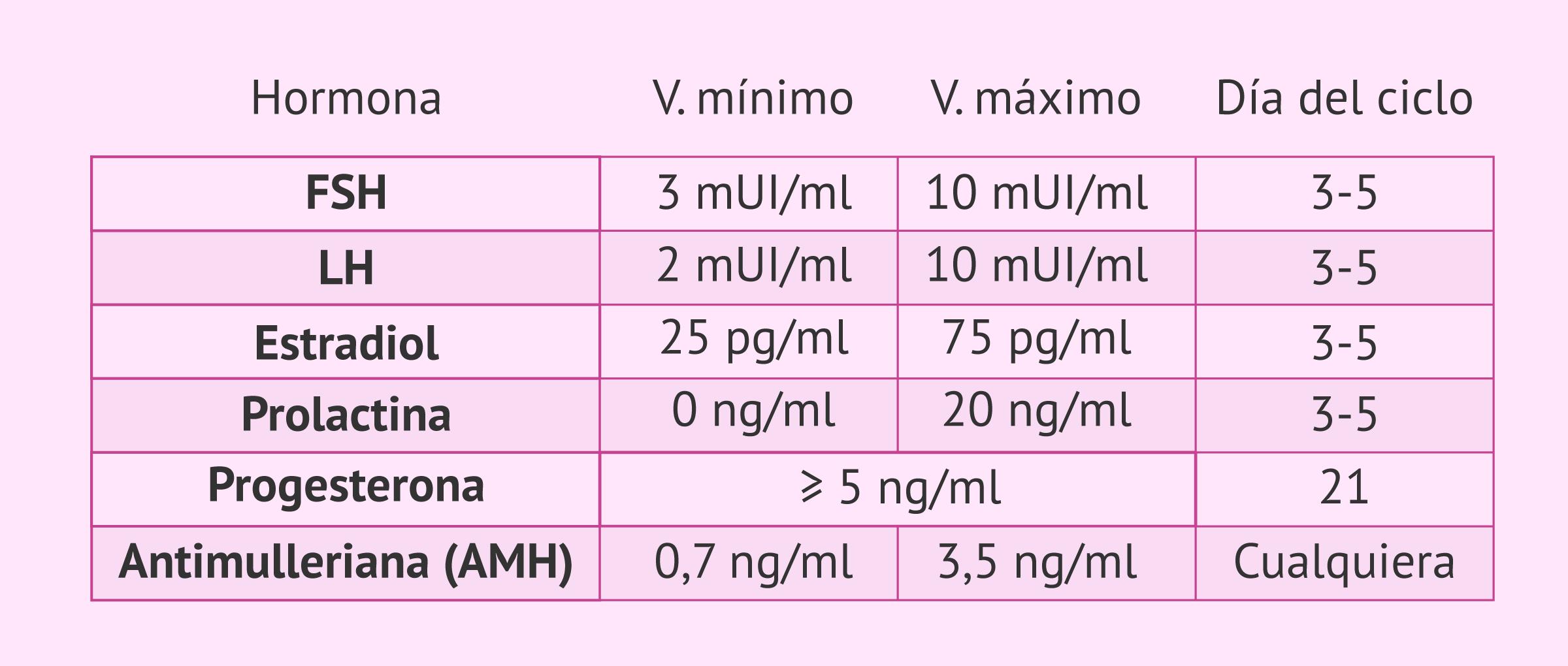 Tabla de valores hormonales en la mujer