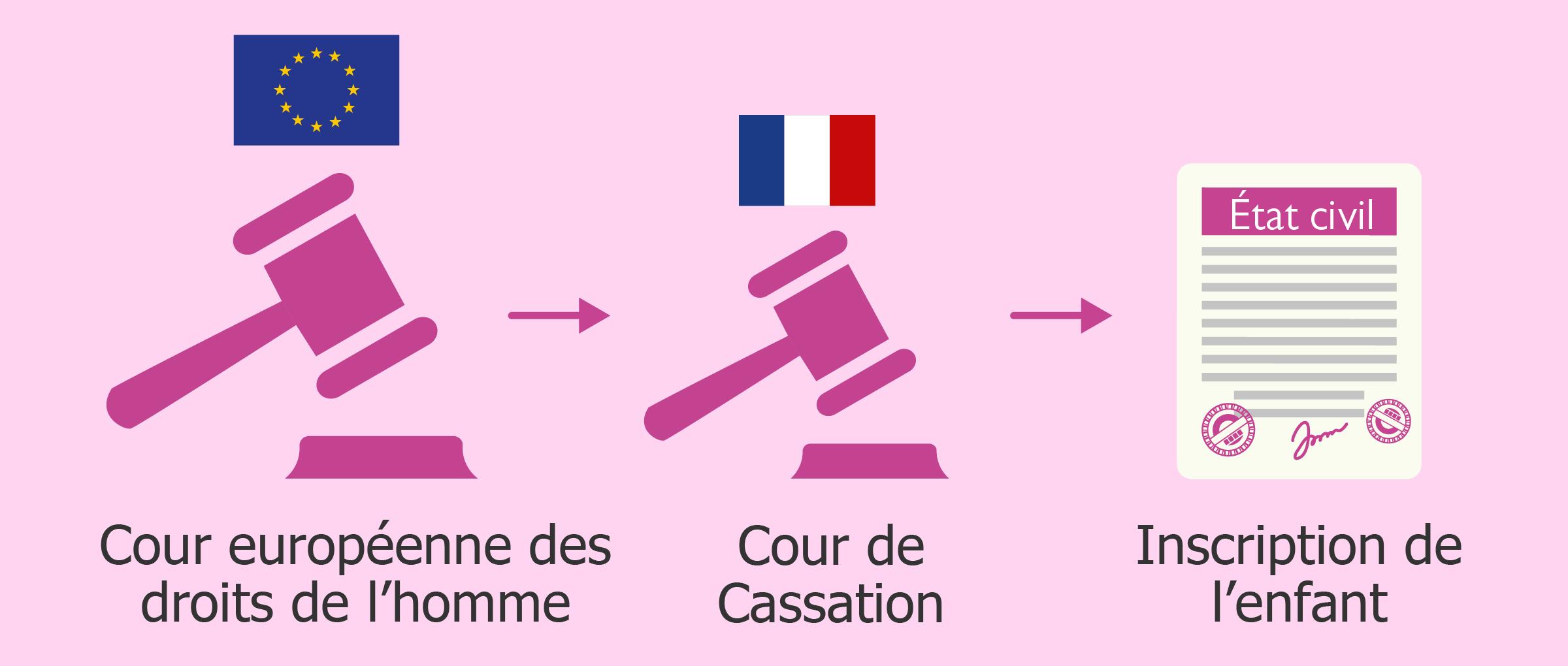 La France condamnée par la CEDH modifie sa jurisprudence sur la GPA