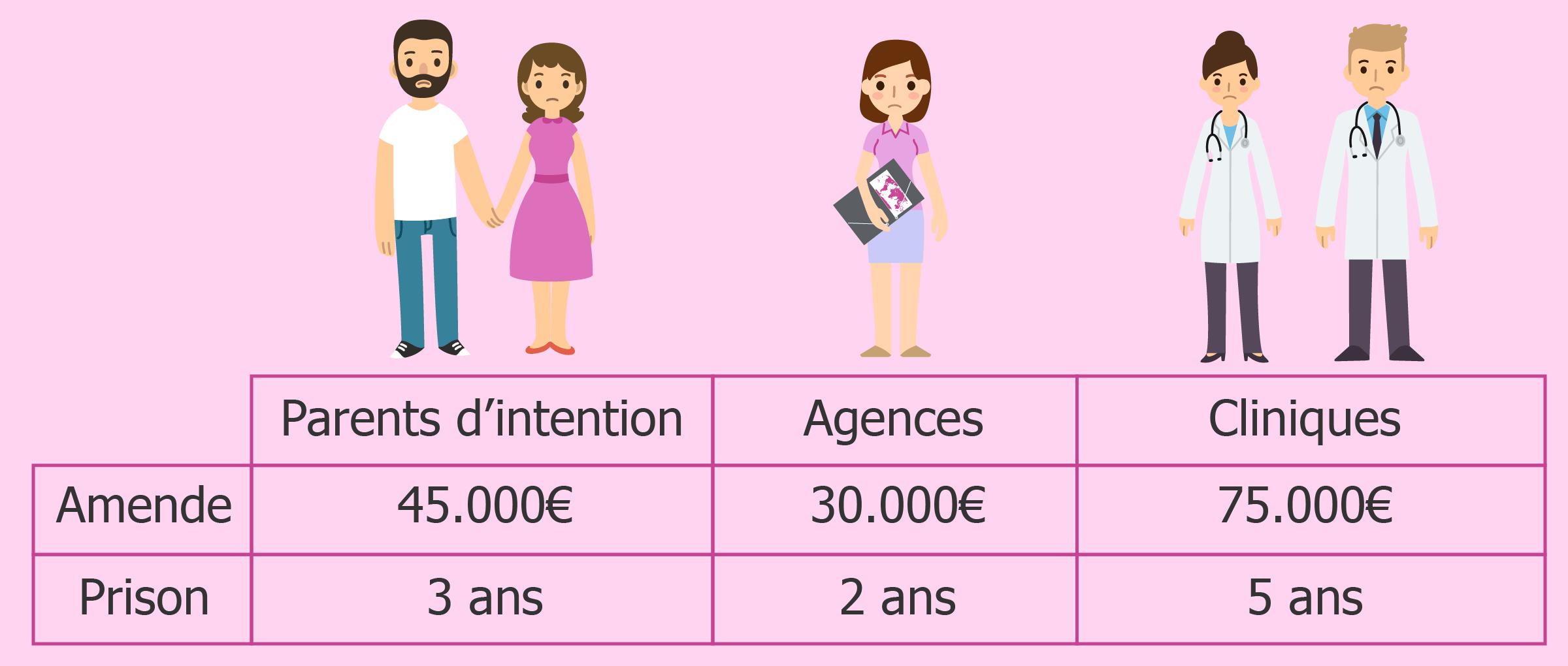 Sanctions prévues par le Code pénal pour une GPA en France