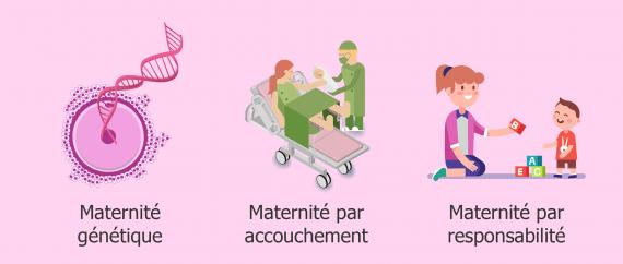 Types de maternité