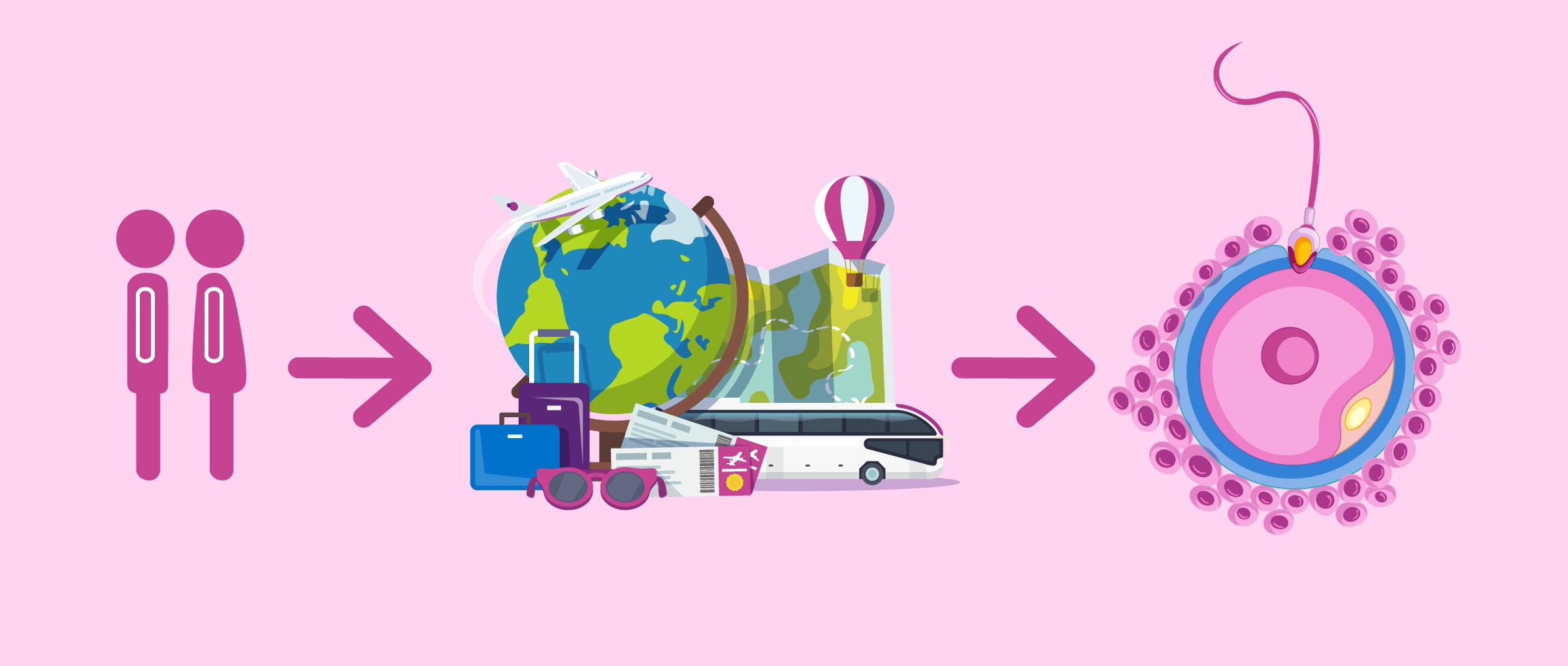 Le tourisme procréatif ou reproductif: définition de la GPA à l'étranger