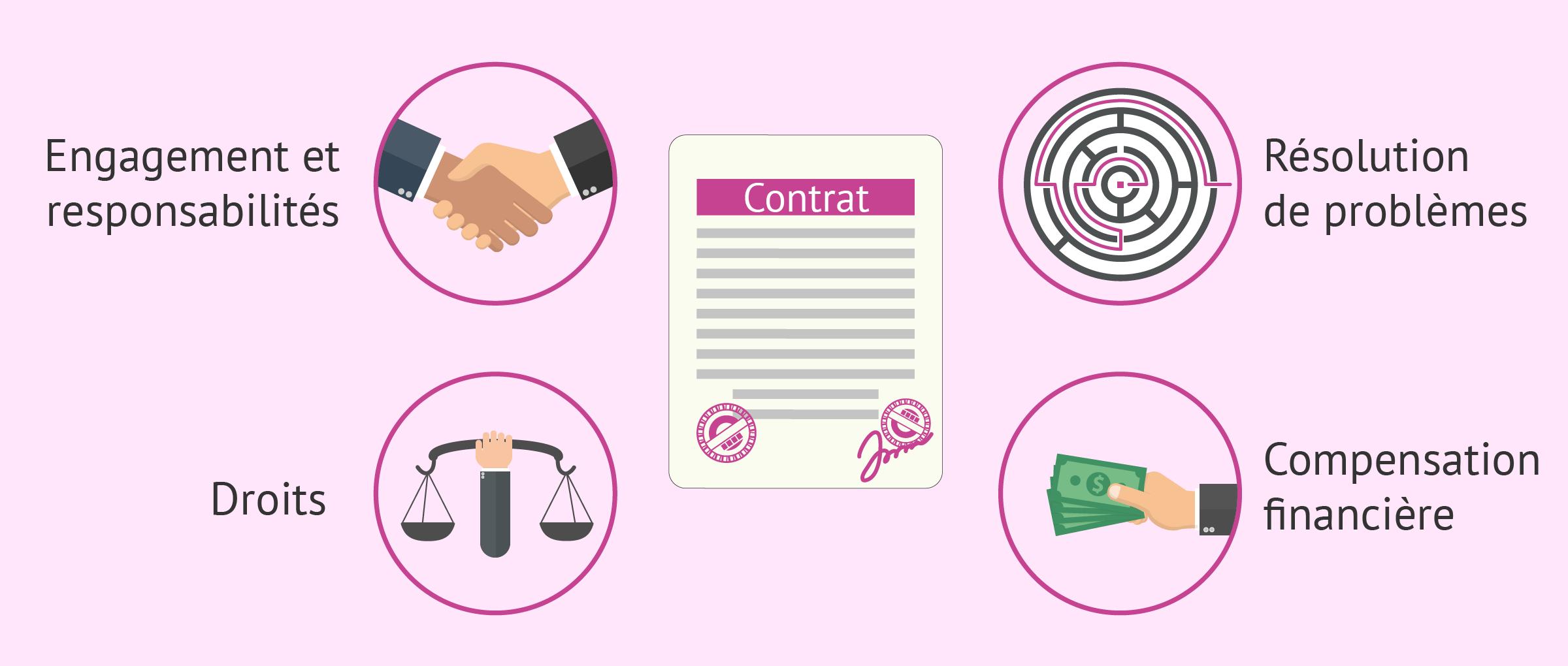 À quoi sert le contrat de gestation pour autrui? Qui le signe?