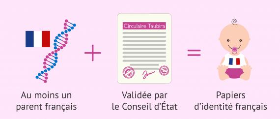 Certificat de nationalité française pour l'enfant né par GPA à l'étranger