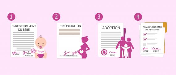 Filiation par adoption plénière de l'enfant du conjoint après une GPA