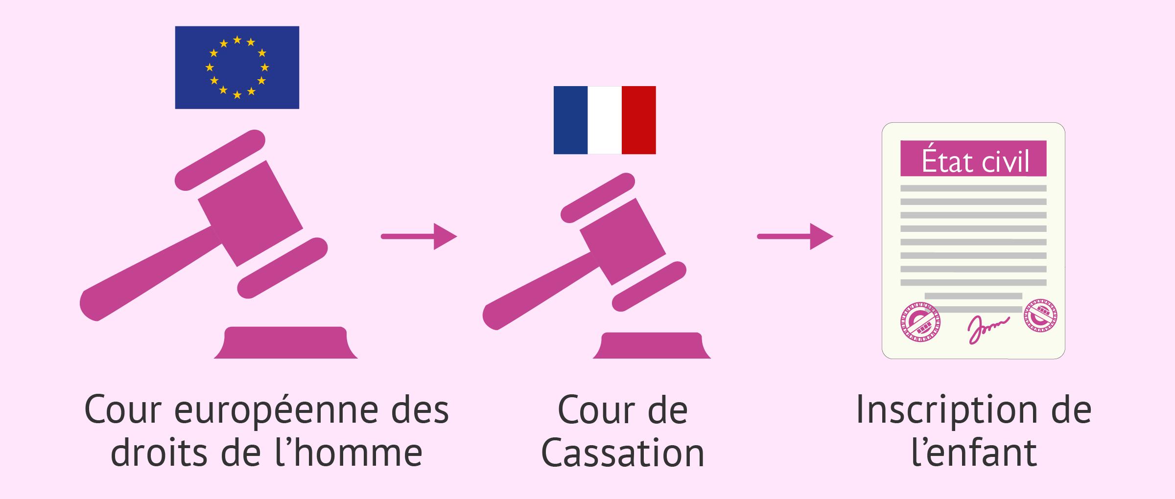 La CEDH oblige la France à reconnaître la filiation du père biologique