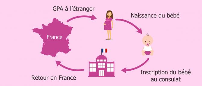 Étapes d'une GPA réalisée à l'étranger par des parents français