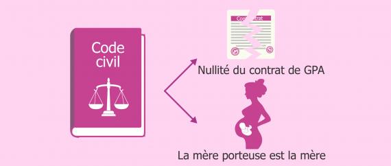 Le contrat de GPA est nul en France et la mère est celle qui accouche