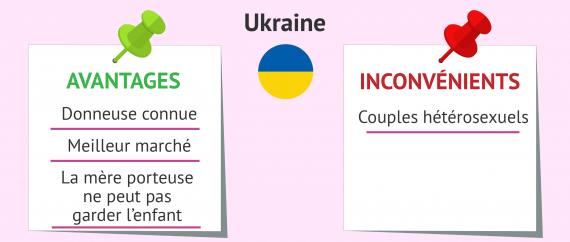 Avantages de l'Ukraine pour y pratiquer une GPA