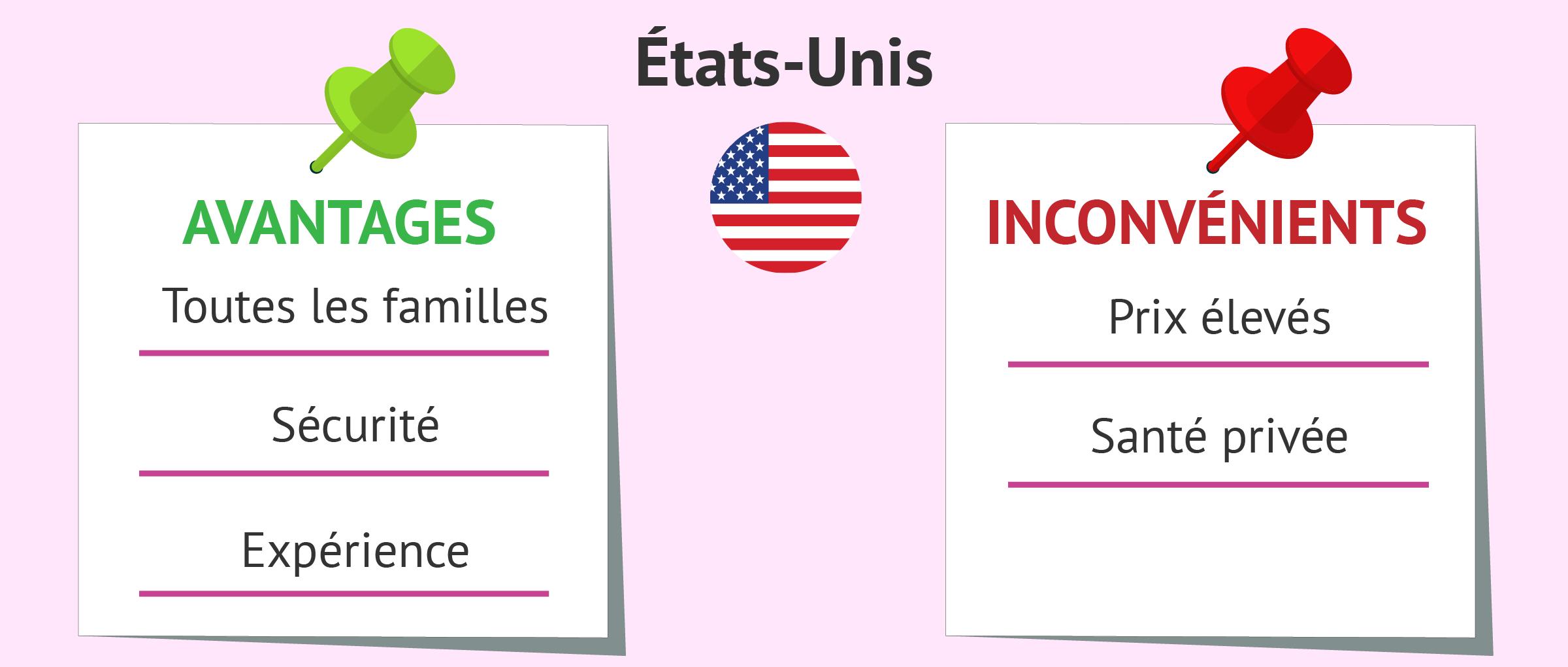 GPA aux États-Unis: avantages et inconvénients