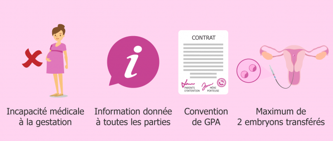 Conditions d'application de la GPA aux Pays-Bas