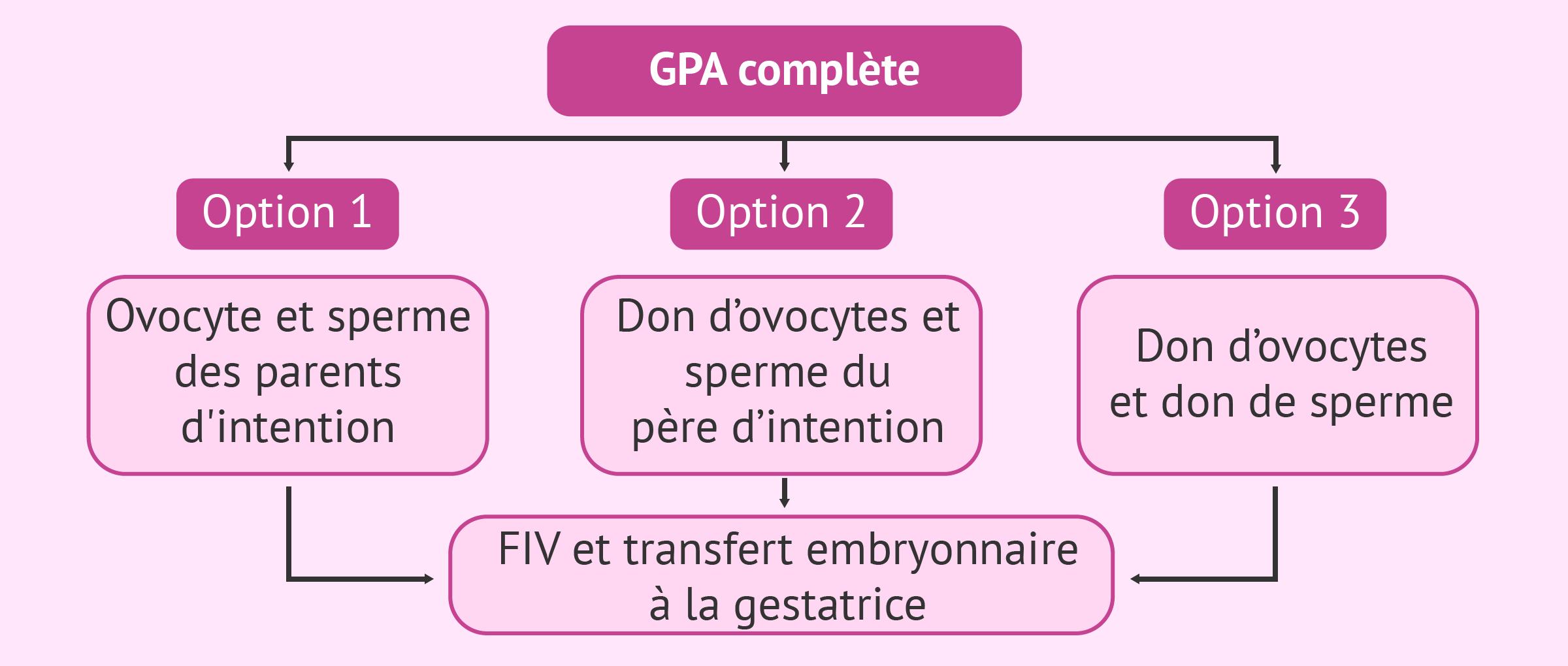 Combinaisons possibles en GPA complète ou totale