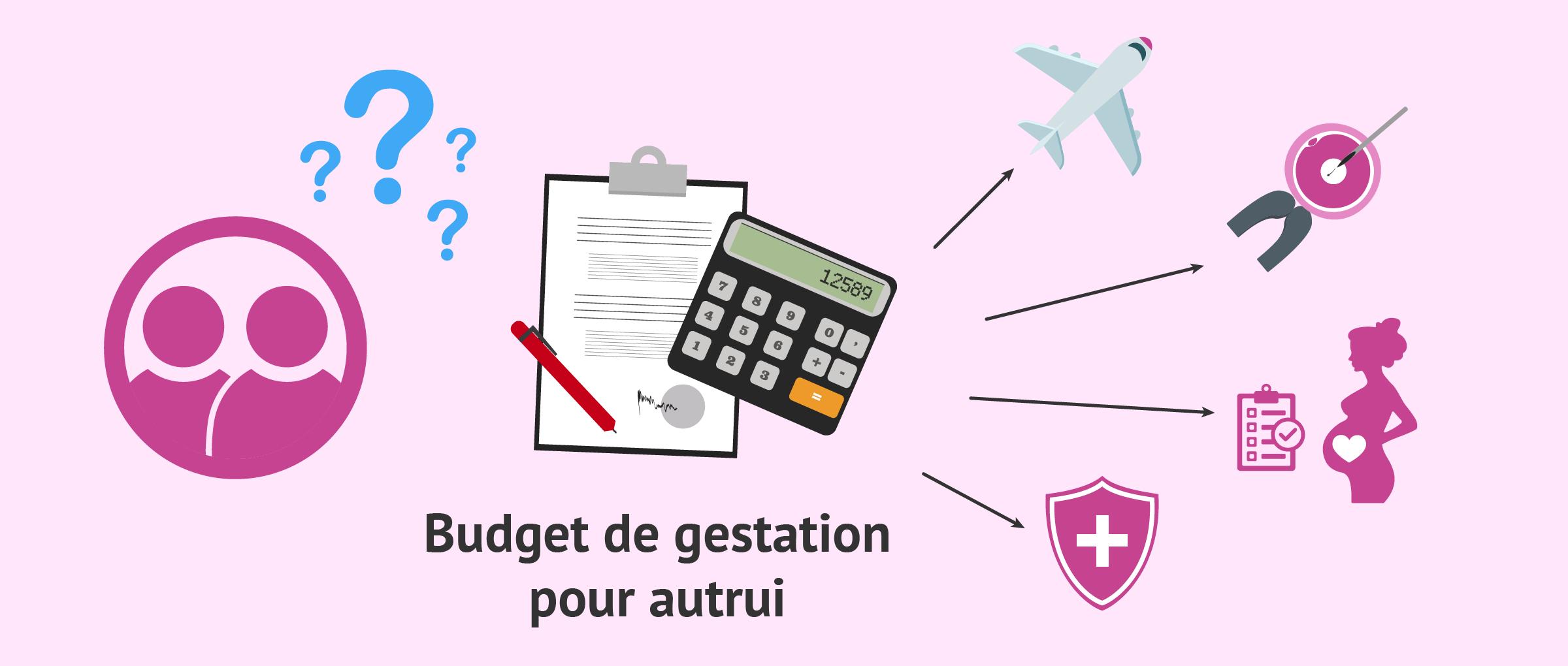 Que doit inclure un budget complet de gestation pour autrui?