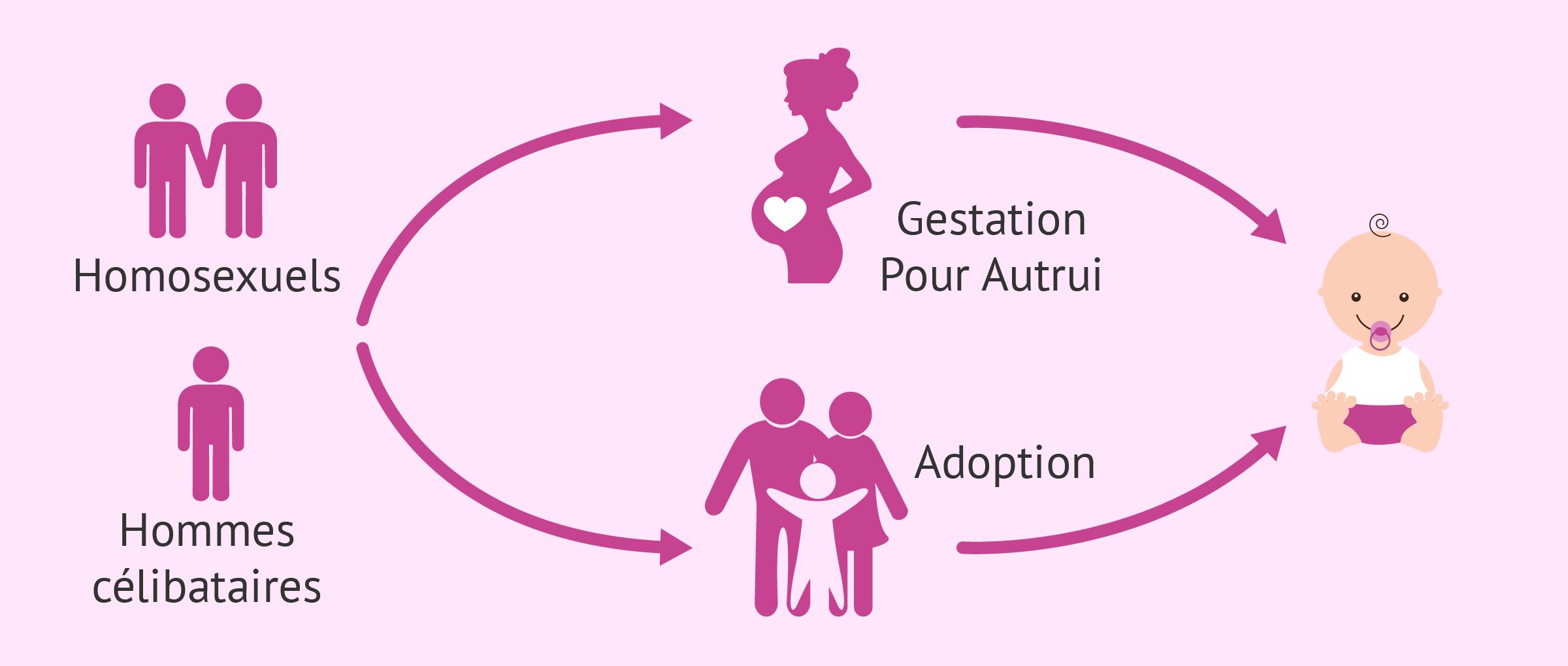 Paternité pour les homosexuels et les hommes seuls: adoption et GPA