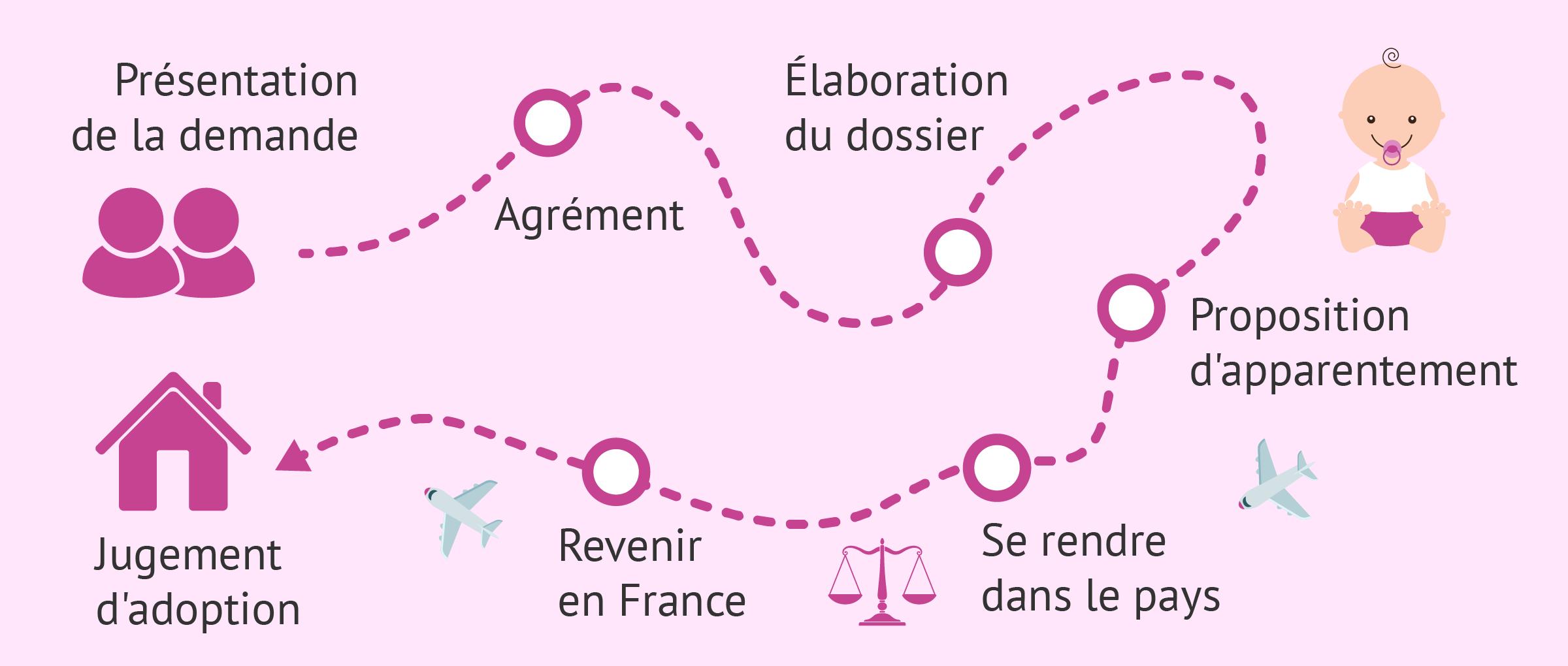L'adoption internationale: Informations et conseils sur les démarches.
