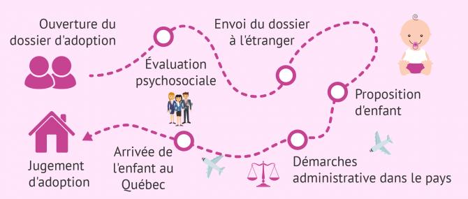 Adopter au Québec: Quelles conditions et quelles démarches?