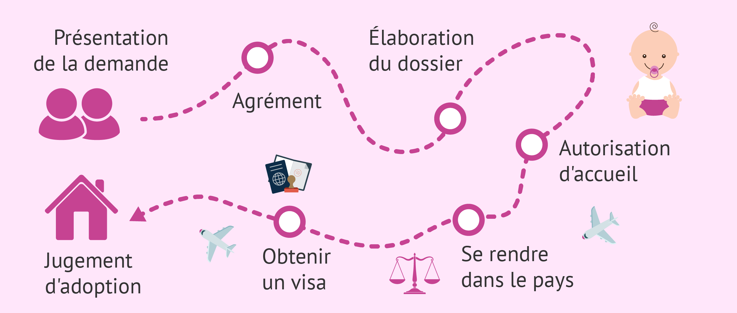 Imagen: Comment adopter à l'internationale?