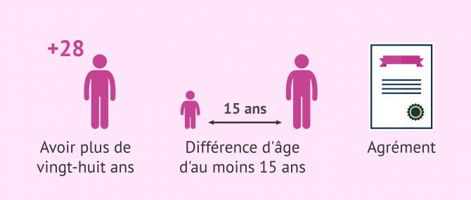 Imagen: Conditions requises pour adopter en France