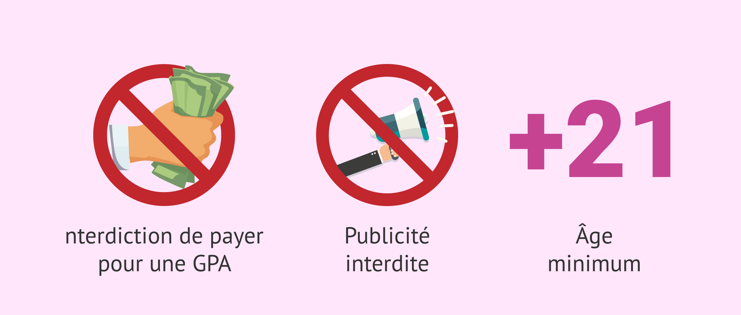 Interdictions dans la législation sur la GPA au Canada
