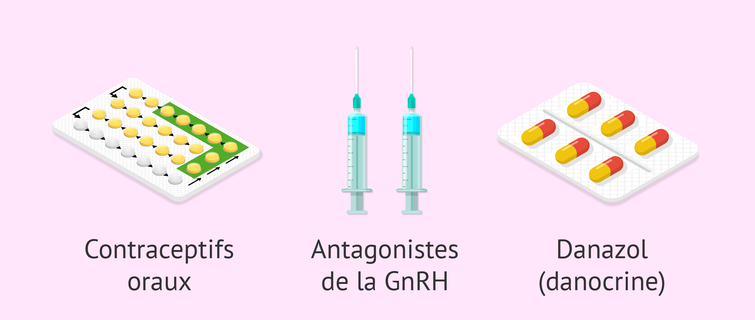 Traitement hormonal de l'endométriose