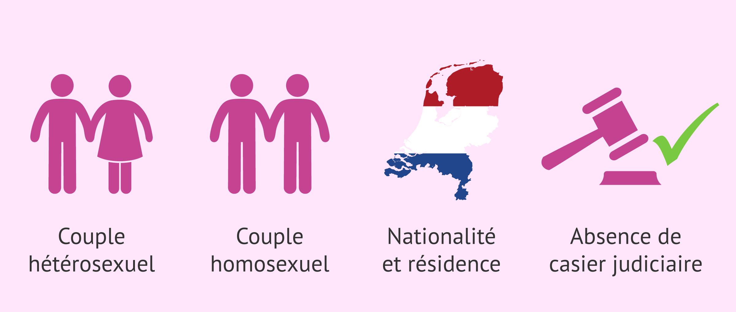 Condition pour la GPA en Hollande