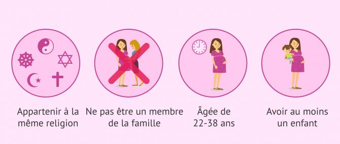 Imagen: Conditions pour être mère porteuse en Israël