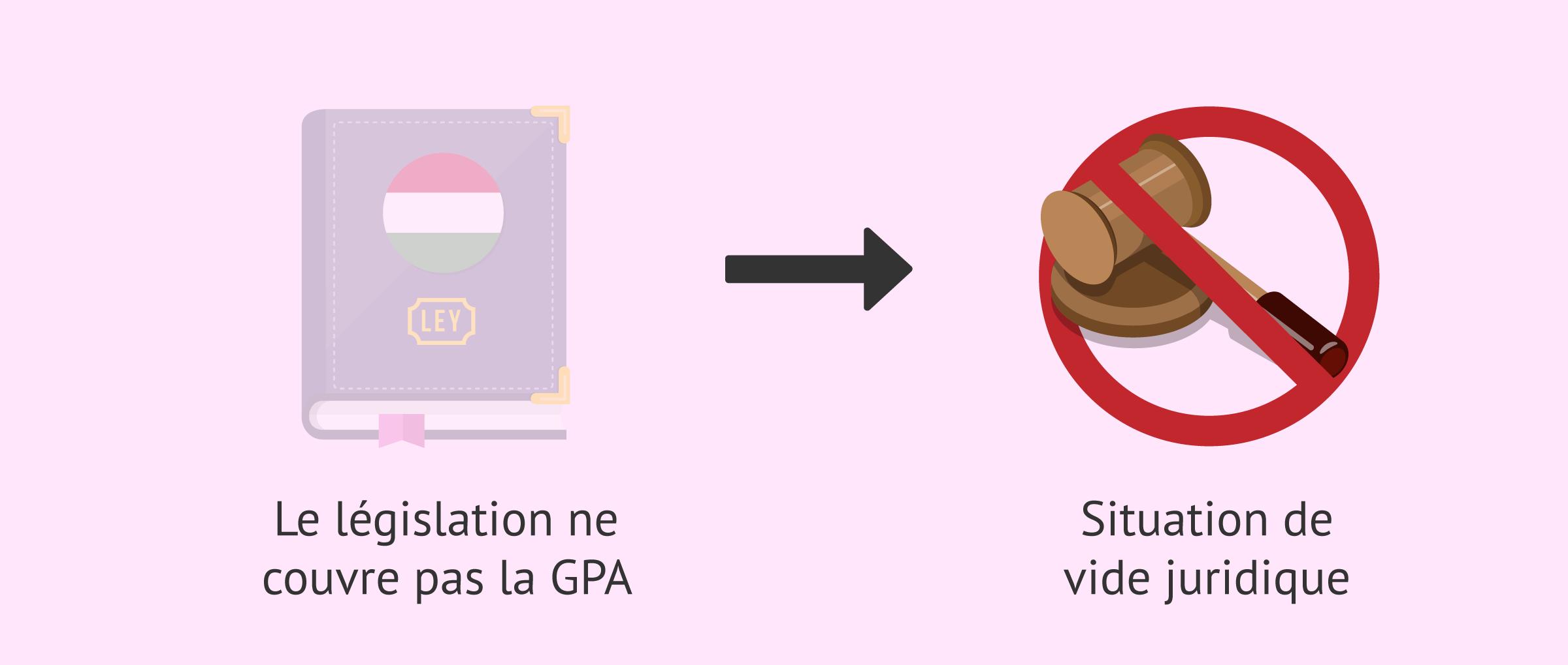 Légalité de la GPA en Hongrie