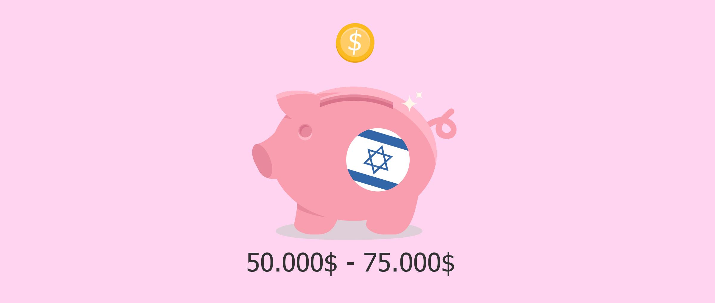 Prix de la GPA en Israël